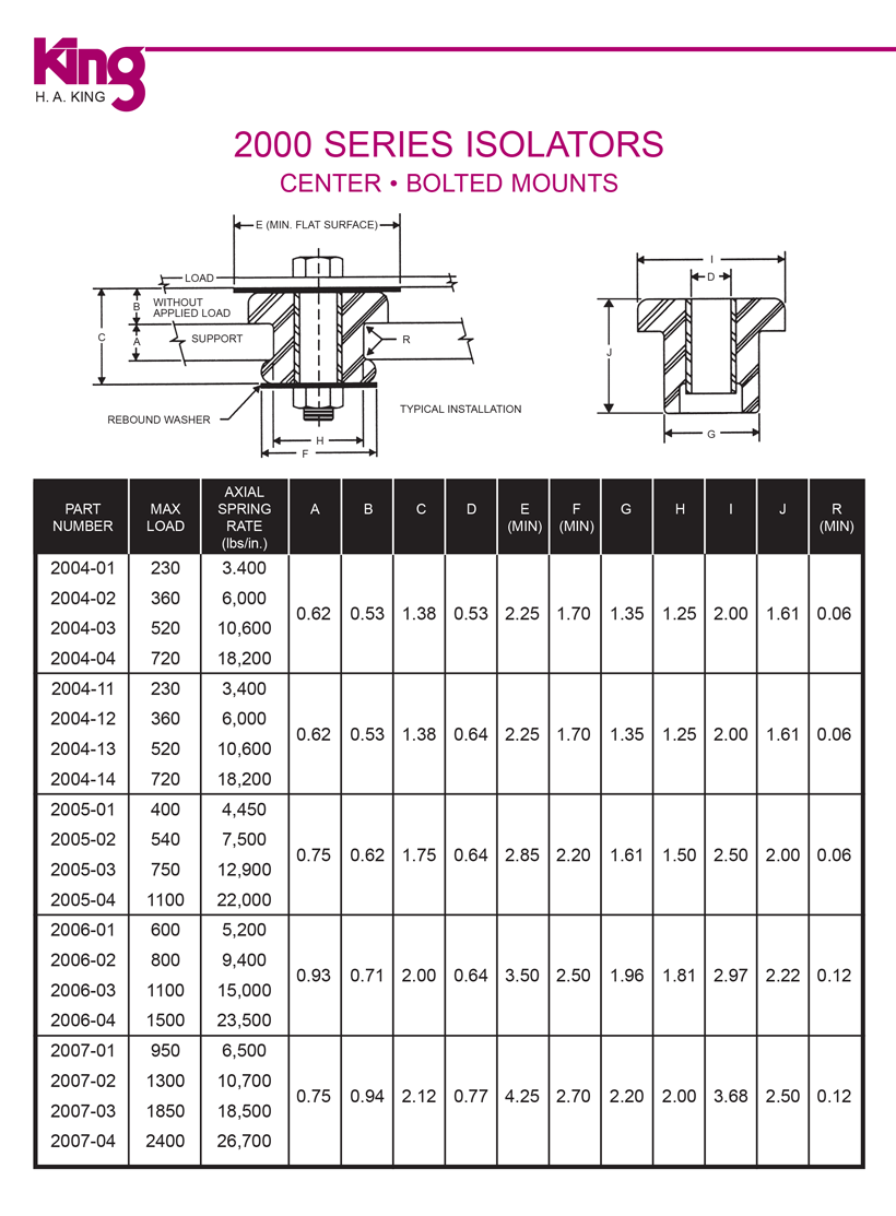 Center-Bolted Mounts