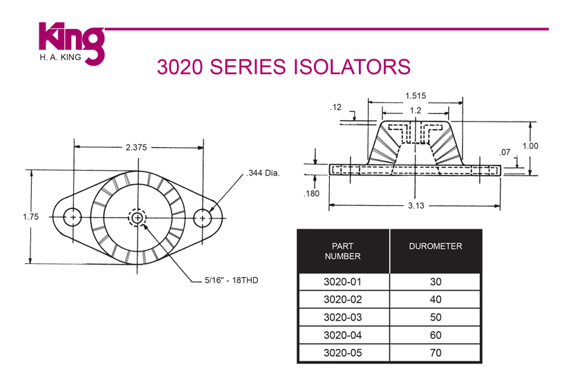 3020 Series Isolators